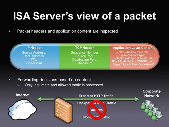 Packet headers and application content are inspected