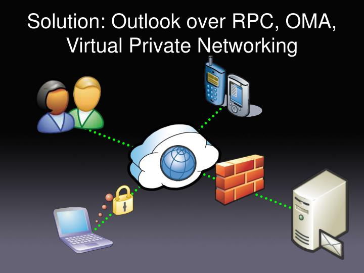Solution: Outlook over RPC, OMA, Virtual Private Networking