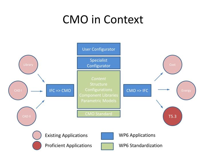 Cmo in context