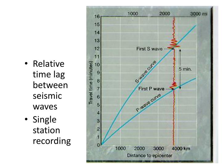Relative time lag between seismic waves
