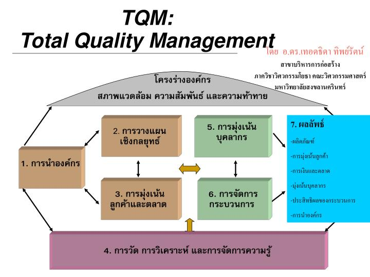 total quality management and rule sheet The seven basic tools of quality is a designation given to a fixed set check sheet control chart the project management institute references the seven basic.
