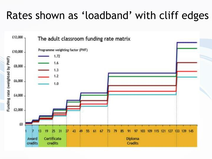 Rates shown as 'loadband' with cliff edges