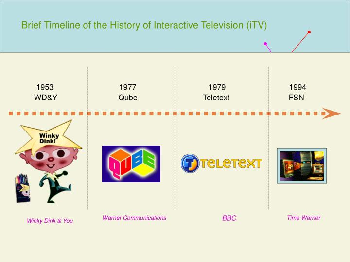Brief timeline of the history of interactive television itv