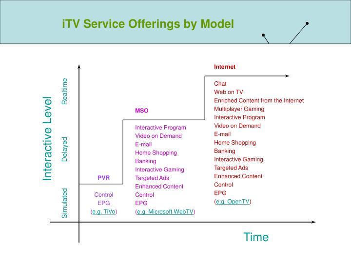 iTV Service Offerings by Model