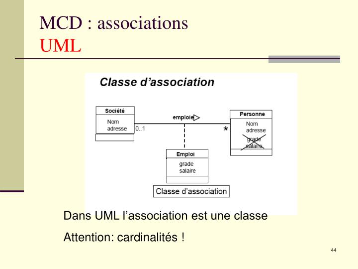 MCD : associations