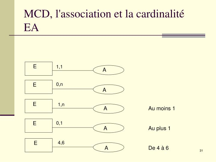 MCD, l'association et la cardinalité