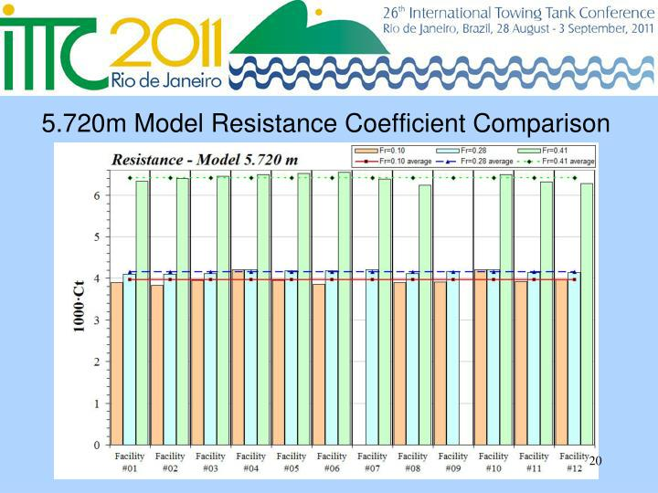 5.720m Model Resistance Coefficient Comparison