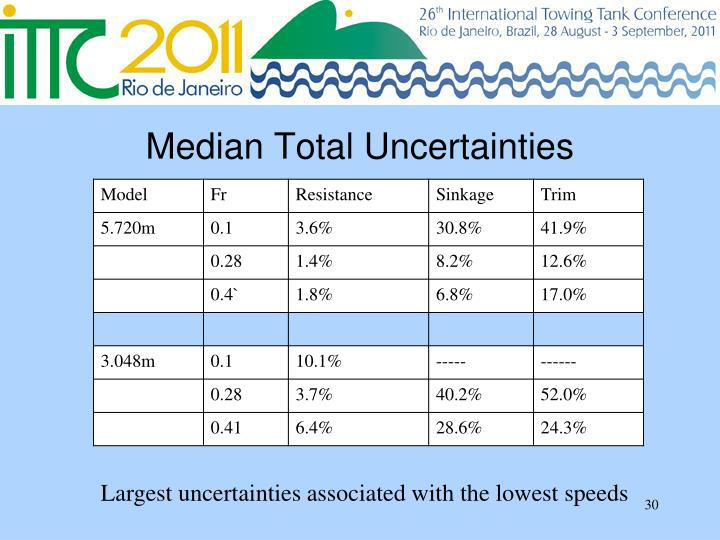 Median Total Uncertainties