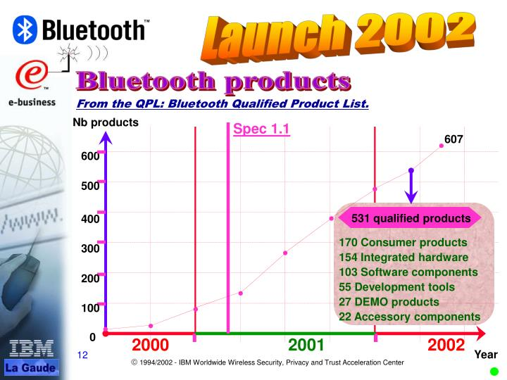 Bluetooth products