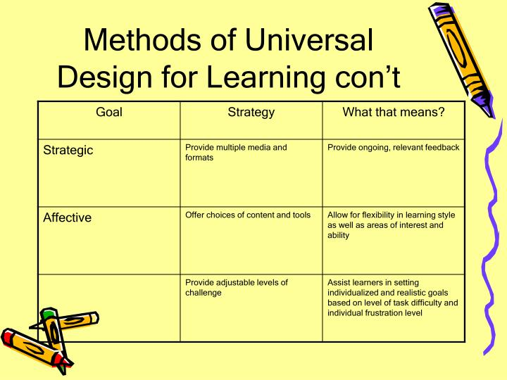 Methods of Universal Design for Learning con't