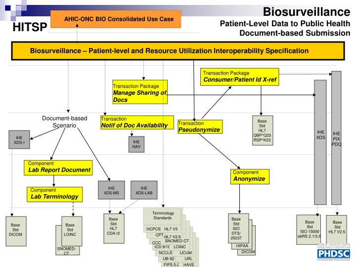 AHIC-ONC BIO Consolidated Use Case
