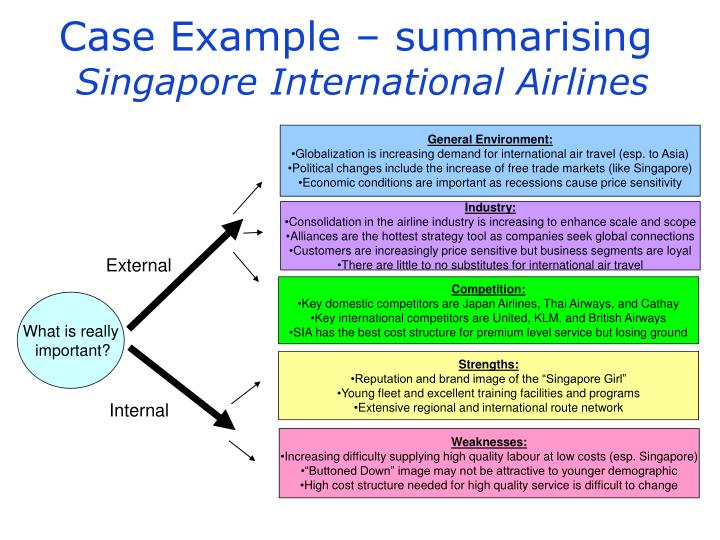 case analysis on singapore international airlines Singapore international airlines – moving to a flexi-wage system during volatile times hbs case analysis this entry was posted in harvard case study analysis solutions on by case solutions  subjects covered.