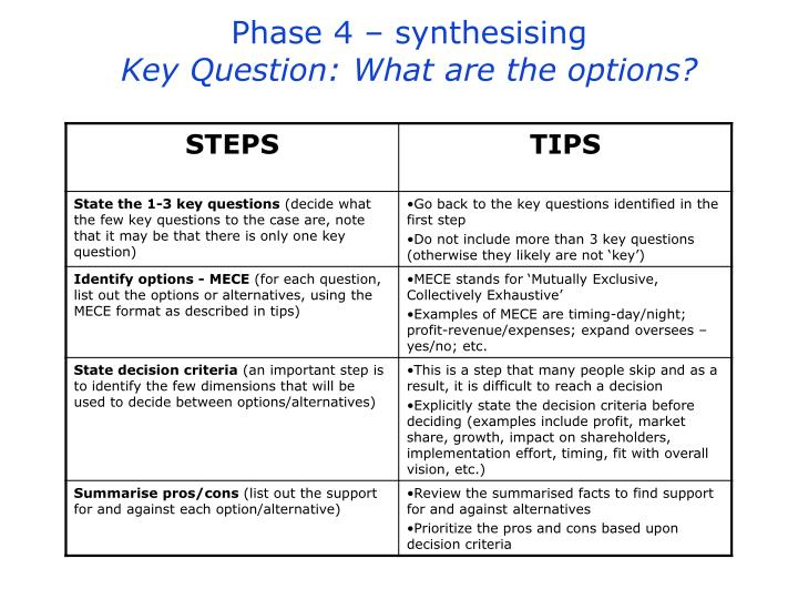 synthesising phase For synthesising the results of qualitative studies the methods of meta analysis are not transferable to qualitative research for a number of pragmatic and epi.
