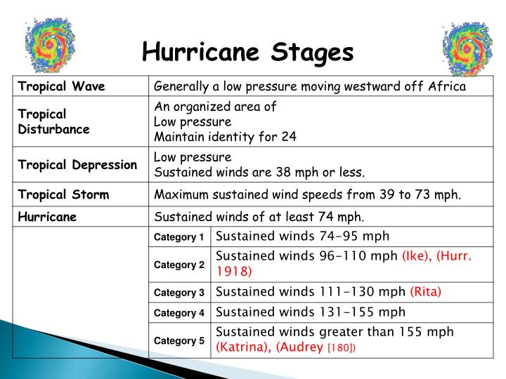 Hurricane Stages