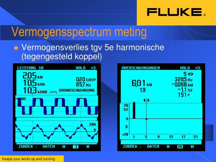 Vermogensspectrum meting