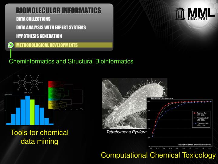 Cheminformatics and Structural Bioinformatics