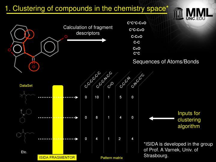 1. Clustering of compounds in the chemistry space*