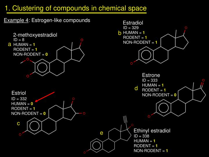 1. Clustering of compounds in chemical space