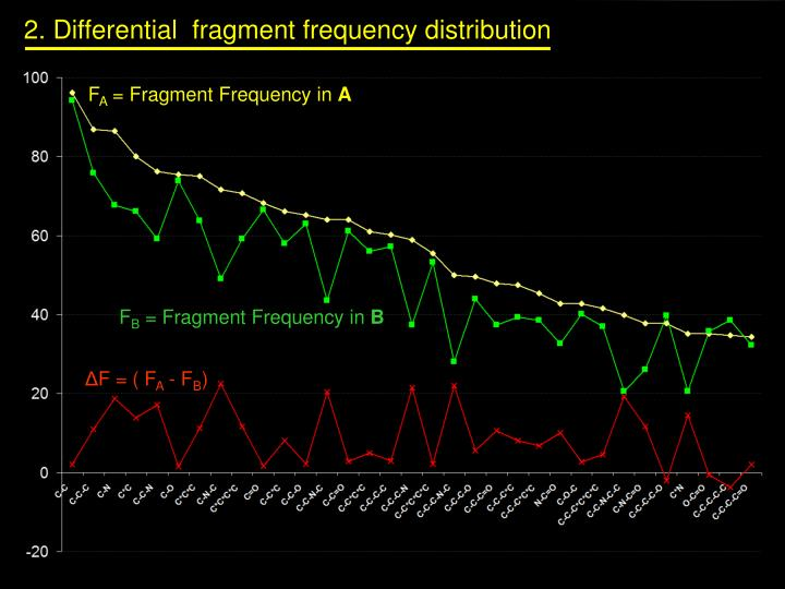 2. Differential  fragment frequency distribution