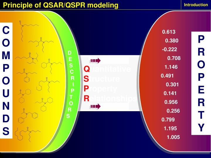 Principle of QSAR/QSPR modeling