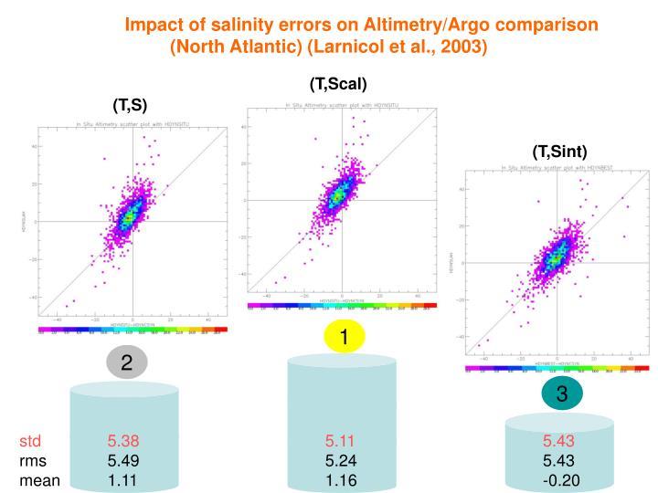 Impact of salinity errors on Altimetry/Argo comparison (North Atlantic) (Larnicol et al., 2003)