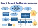 center for community based enterprise partners and programs