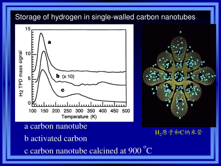 Storage of hydrogen in single-walled carbon nanotubes