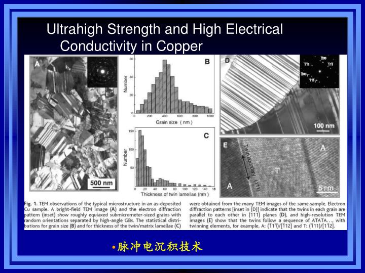 Ultrahigh Strength and High Electrical Conductivity in Copper
