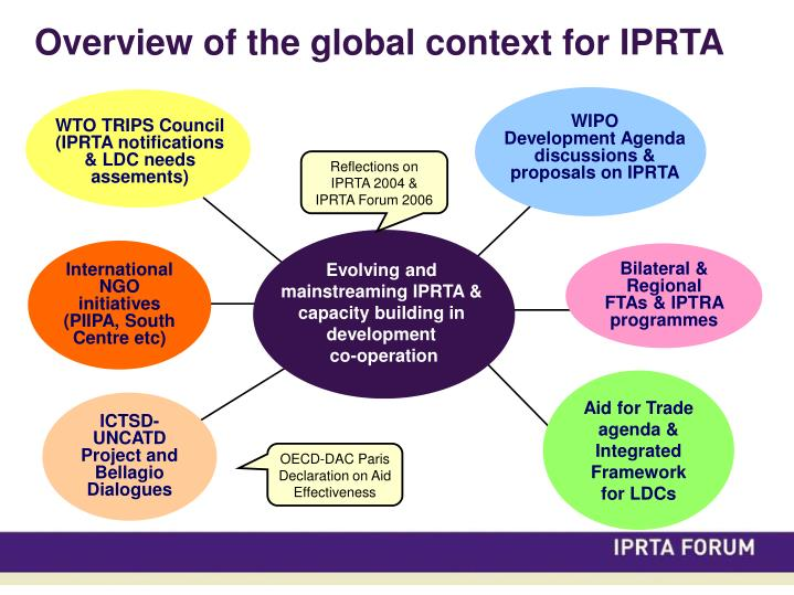 Overview of the global context for IPRTA
