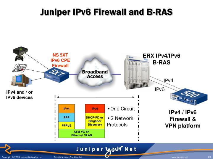 Juniper IPv6 Firewall and B-RAS