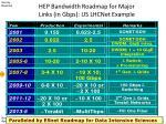 hep bandwidth roadmap for major links in gbps us lhcnet example
