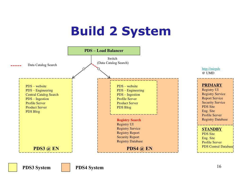 PPT - Build 2 System Testing, Transition & Deployment ...