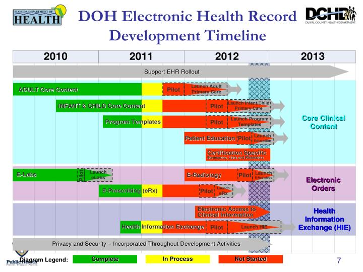 DOH Electronic Health Record