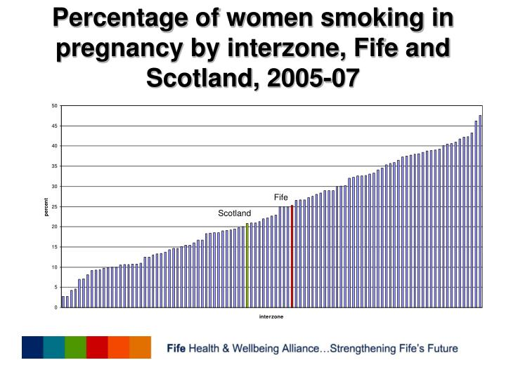 Percentage of women smoking in pregnancy by interzone, Fife and Scotland, 2005-07