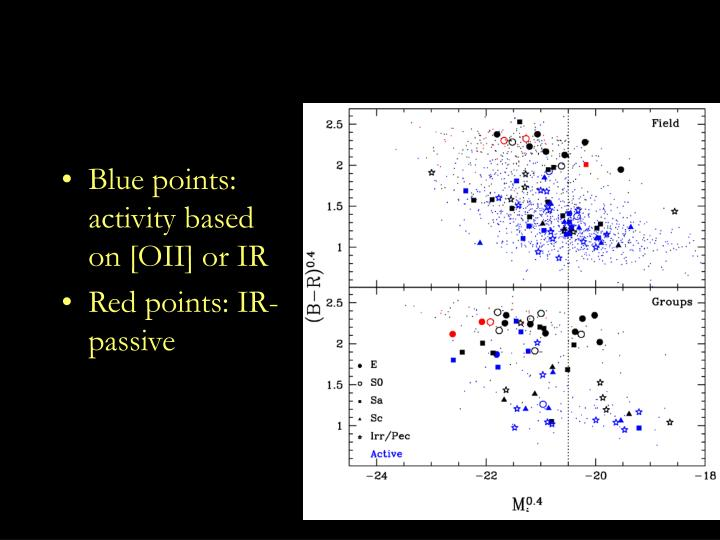 Blue points: activity based on [OII] or IR