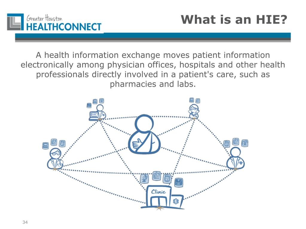 PPT - Improving Patient Care W ith Health Information