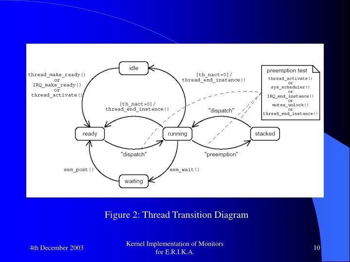Figure 2: Thread Transition Diagram
