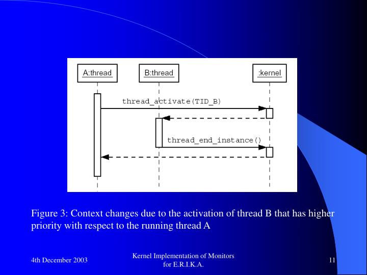 Figure 3: Context changes due to the activation of thread B that has higher priority with respect to the running thread A