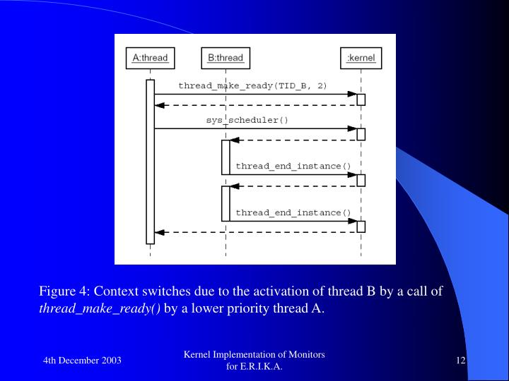 Figure 4: Context switches due to the activation of thread B by a call of