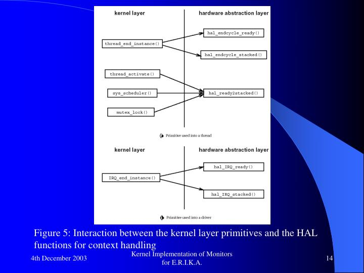 Figure 5: Interaction between the kernel layer primitives and the HAL functions for context handling