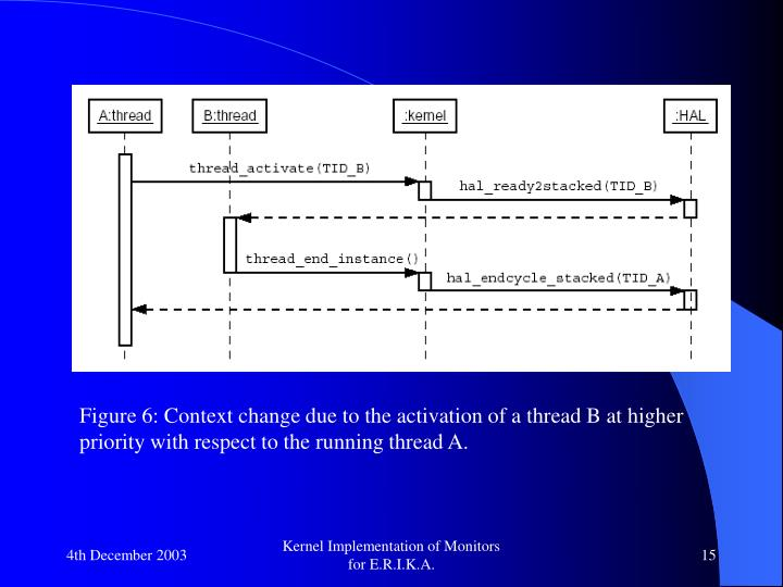 Figure 6: Context change due to the activation of a thread B at higher priority with respect to the running thread A.