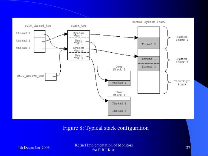 Figure 8: Typical stack configuration