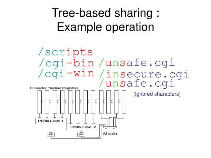 Tree-based sharing :