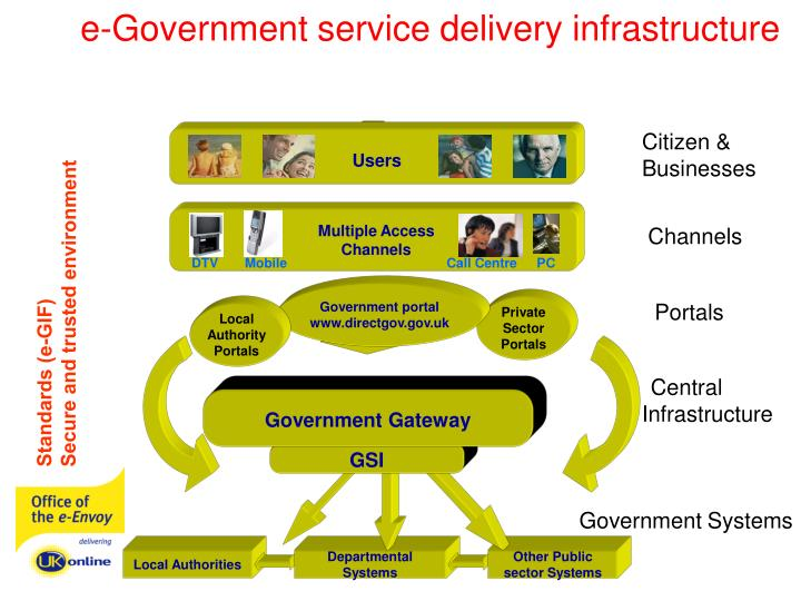 e-Government service delivery infrastructure