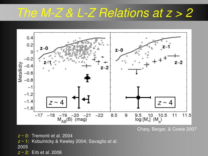 The M-Z & L-Z Relations at