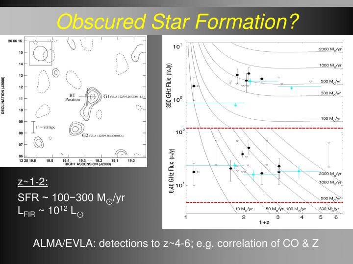 Obscured Star Formation?