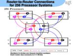 router to router connections for 256 processor systems
