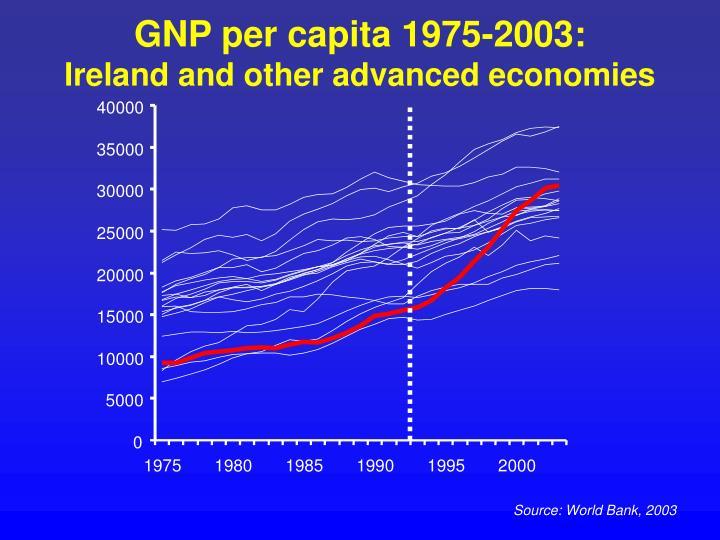 GNP per capita 1975-2003: