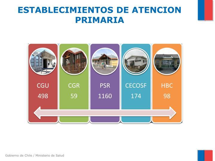 ESTABLECIMIENTOS DE ATENCION PRIMARIA