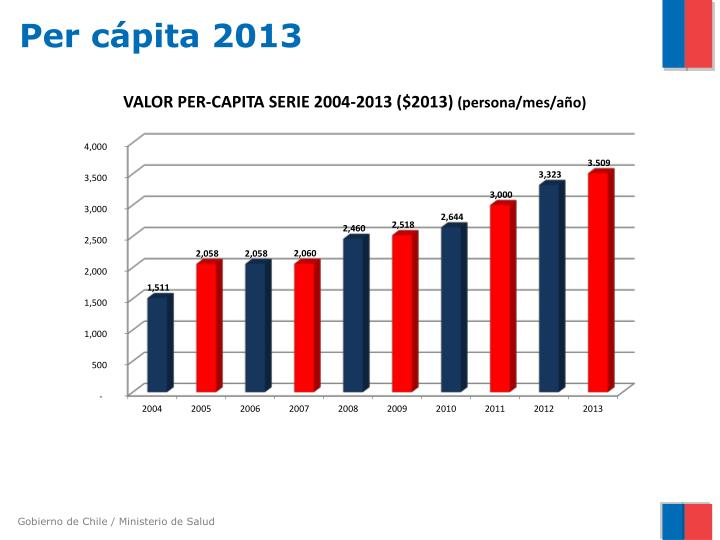 Per cápita 2013